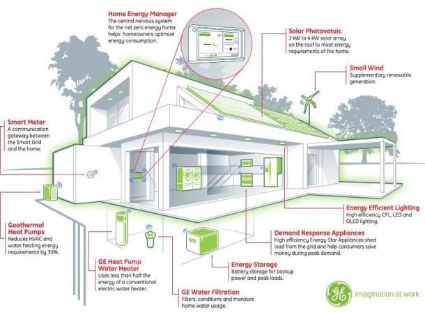 Net-Zero Energy Home