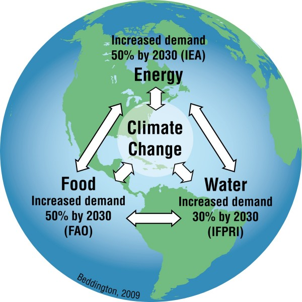 http://climatica.org.uk/wp-content/uploads/2013/03/Figure4-600x600.jpg