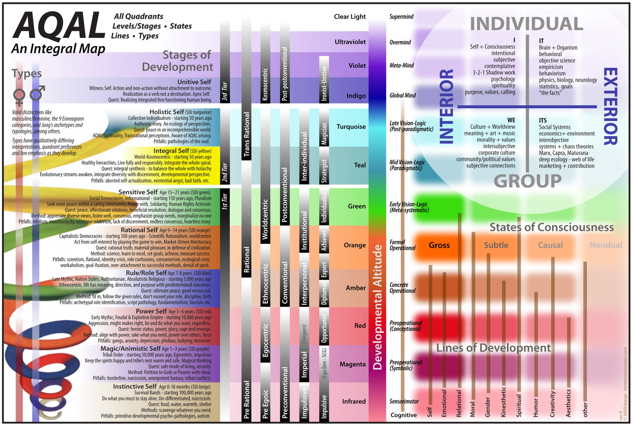 Integral Model of Consciousness