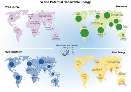 World Potential Renewable Energy