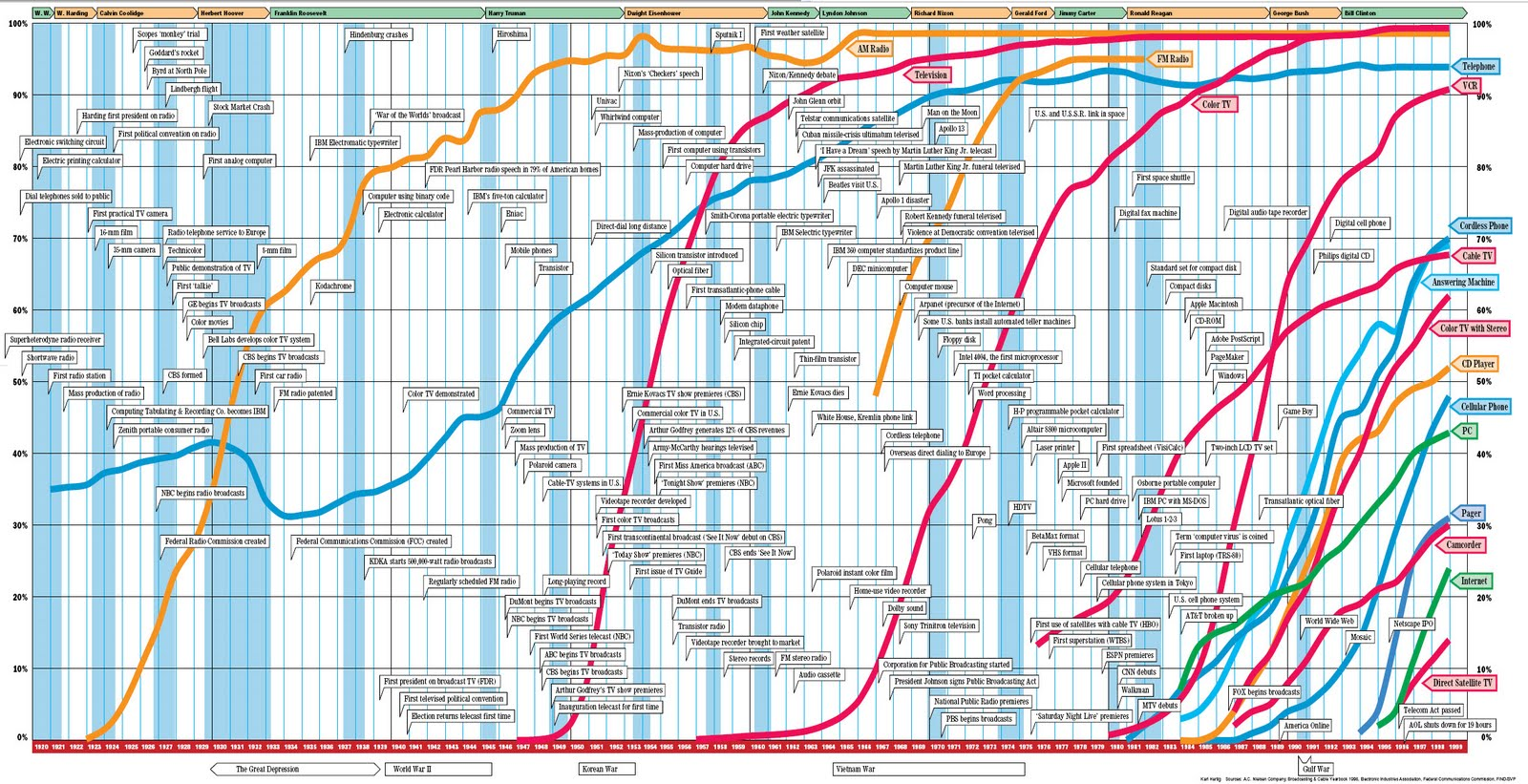 Adoption Chart