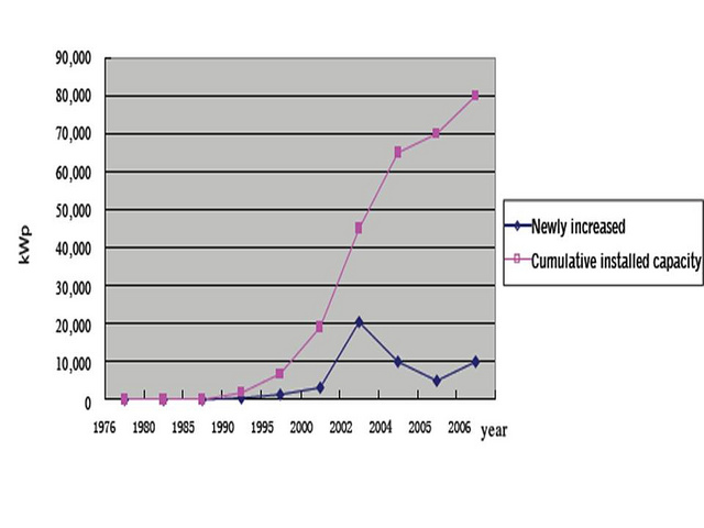 Annual new and cumulative installed PV capacity in China