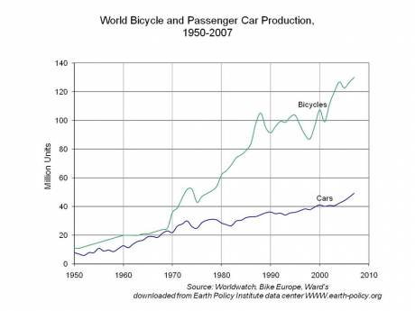 World Bicycle and Passenger Car Production, 1950-2007
