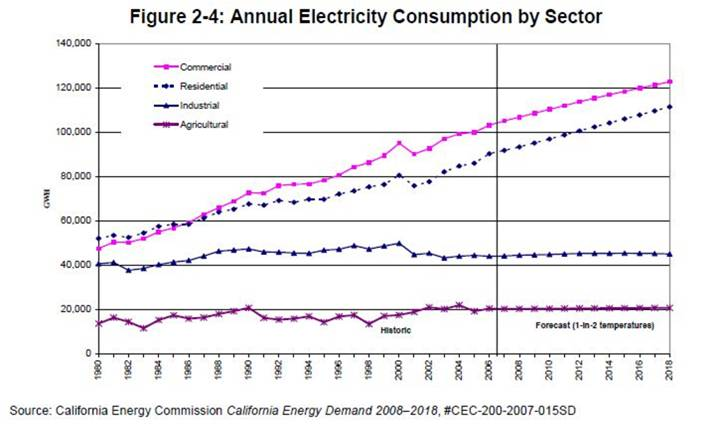 California's Annual Electricity Consumption by Sector