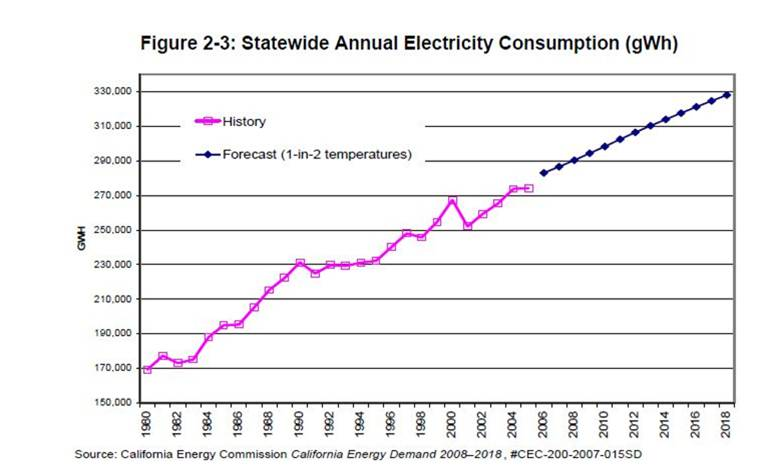 California's Statewide Annual Electricity Consumption