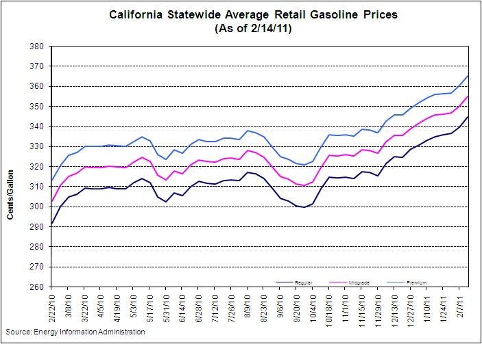 California Statewide Average Retail Gasoline Prices