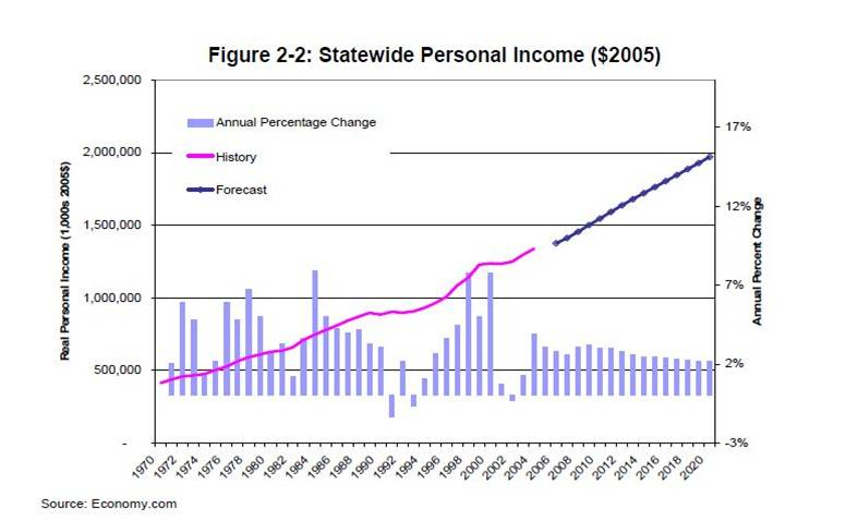 California's Statewide Personal Income, 2005
