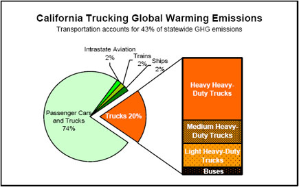 California Trucking Global Warming Emissions