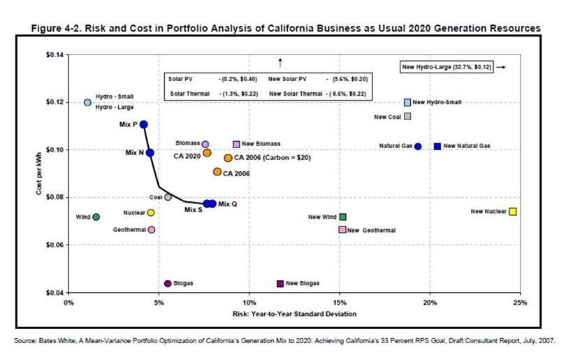 California Business As Usual 2020 Generation Resources