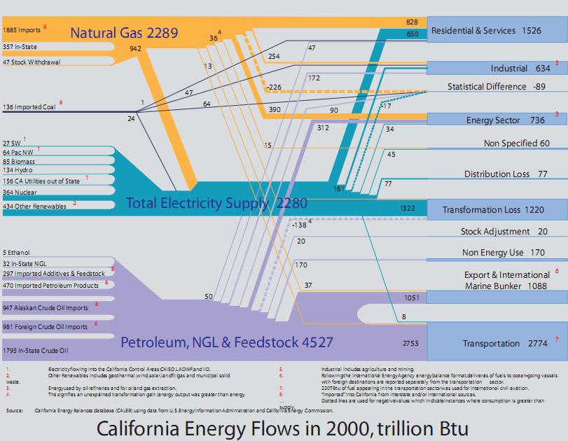California Energy Flows in 2000