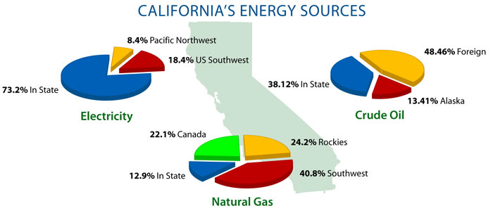 California's Energy Cources