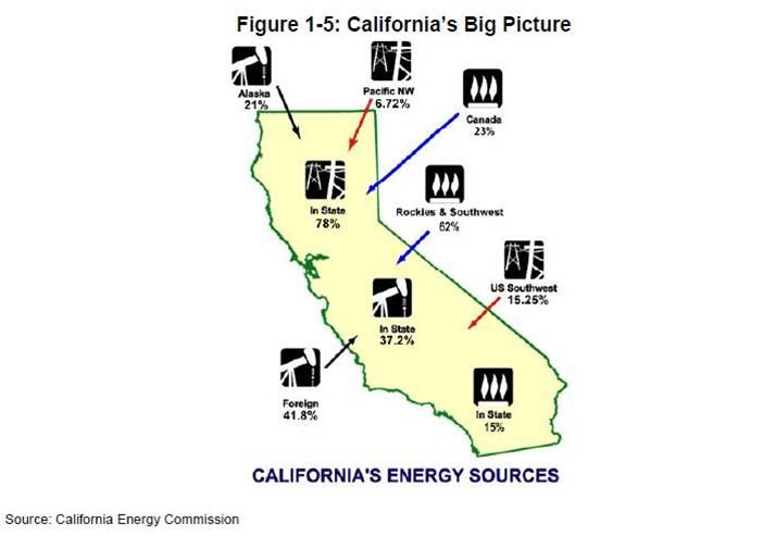 California's Big Picture