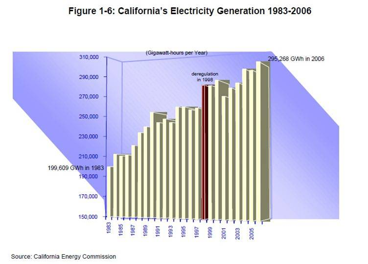 California's Electricity Generation, 1983-2006