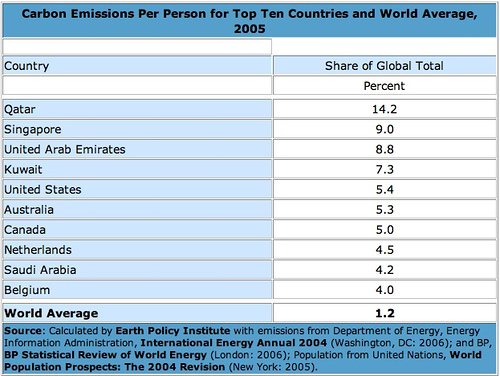 Carbon Emissions Per Person for Top Ten Countries and World Average, 2005