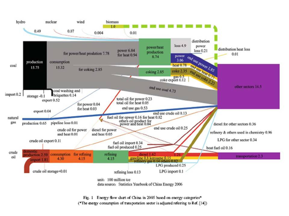 China Energy Flow Chart, 2005