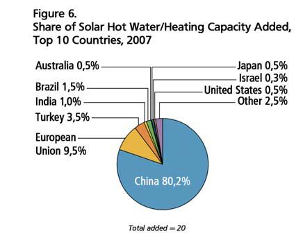 Chinese Solar Water Heaters Added