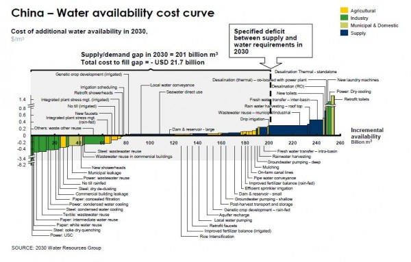 China's Water Availability Cost Curve