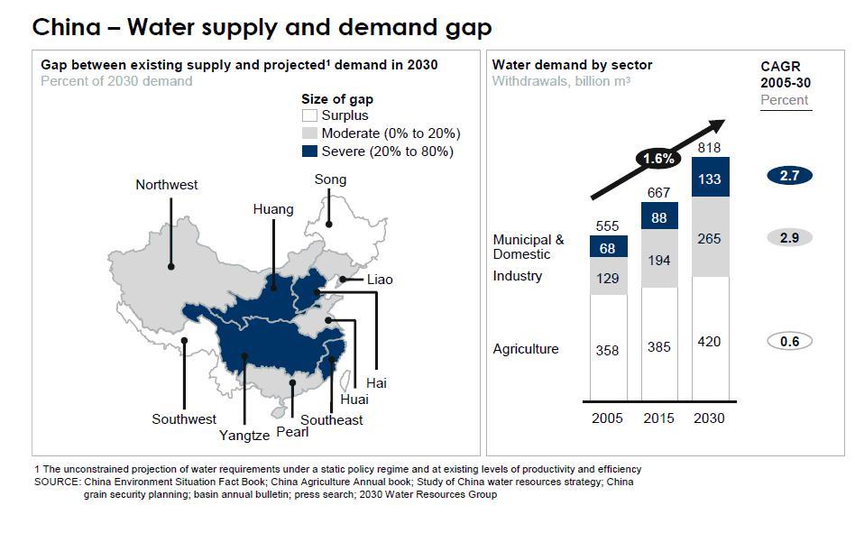 China Water Supply and Demand Gap