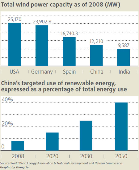 China Wind Power and Renewables Target