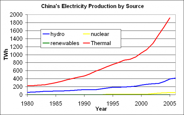 China's Electricity Production by Source