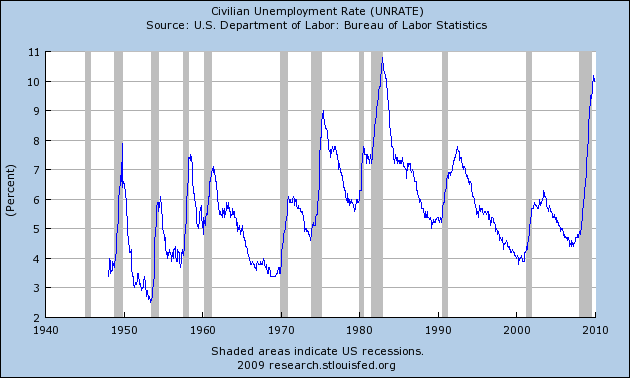 Civilian unemployment rate in the US from the 1940s to 2009