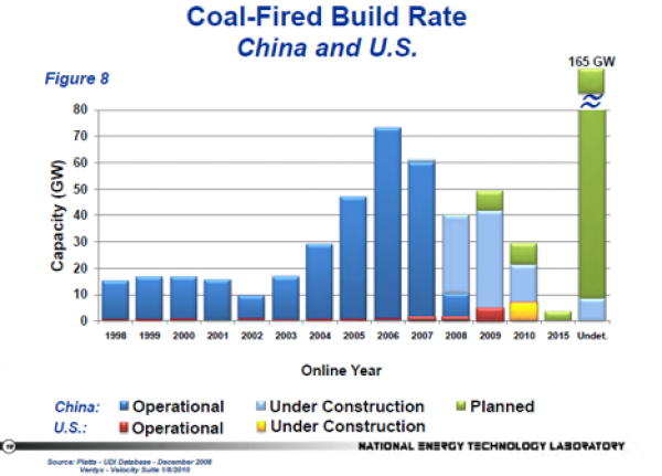 Coal Fired Build-Rate
