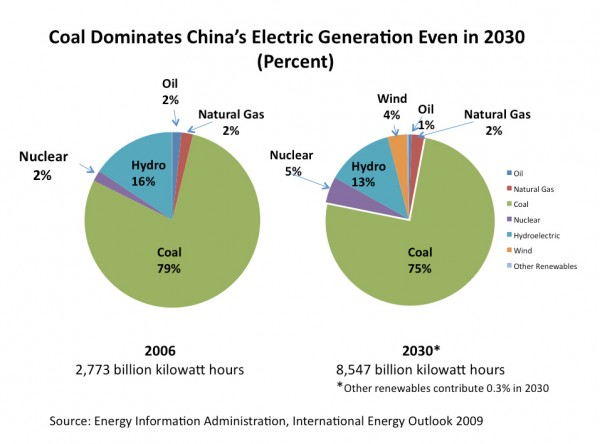 Coal Dominates China's Electric Generation Even in 2030