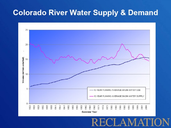 Colorado River Water Supply & Demand