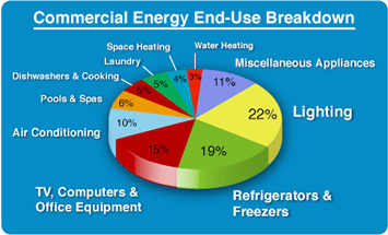 Commercial Energy Use Breakdown
