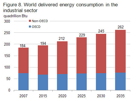 Global Delivered Energy Consumption in the Industrial Sector