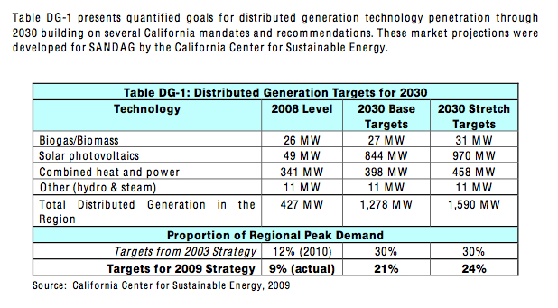 Distributed Generation Targets, 2030