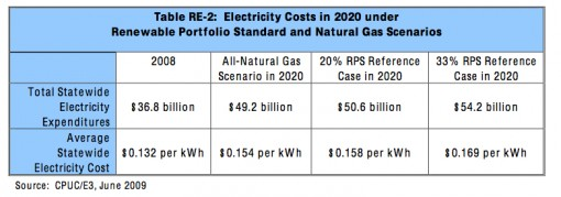 Electricity Cost Projections