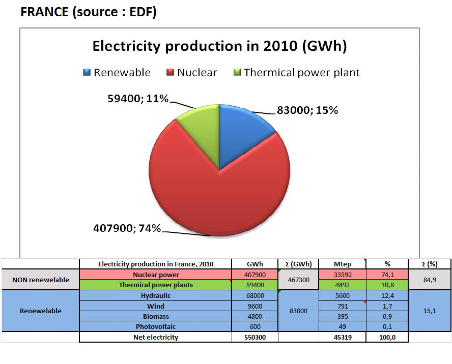 Electricity Production, France 2010