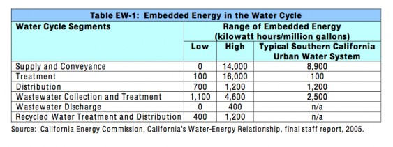 Embedded Energy in the Water Cycle