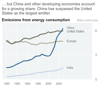 Emissions from Energy Consumption