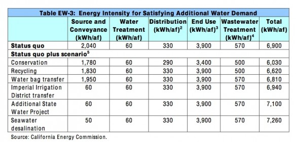 Energy Intensity for satisfying additional water demand