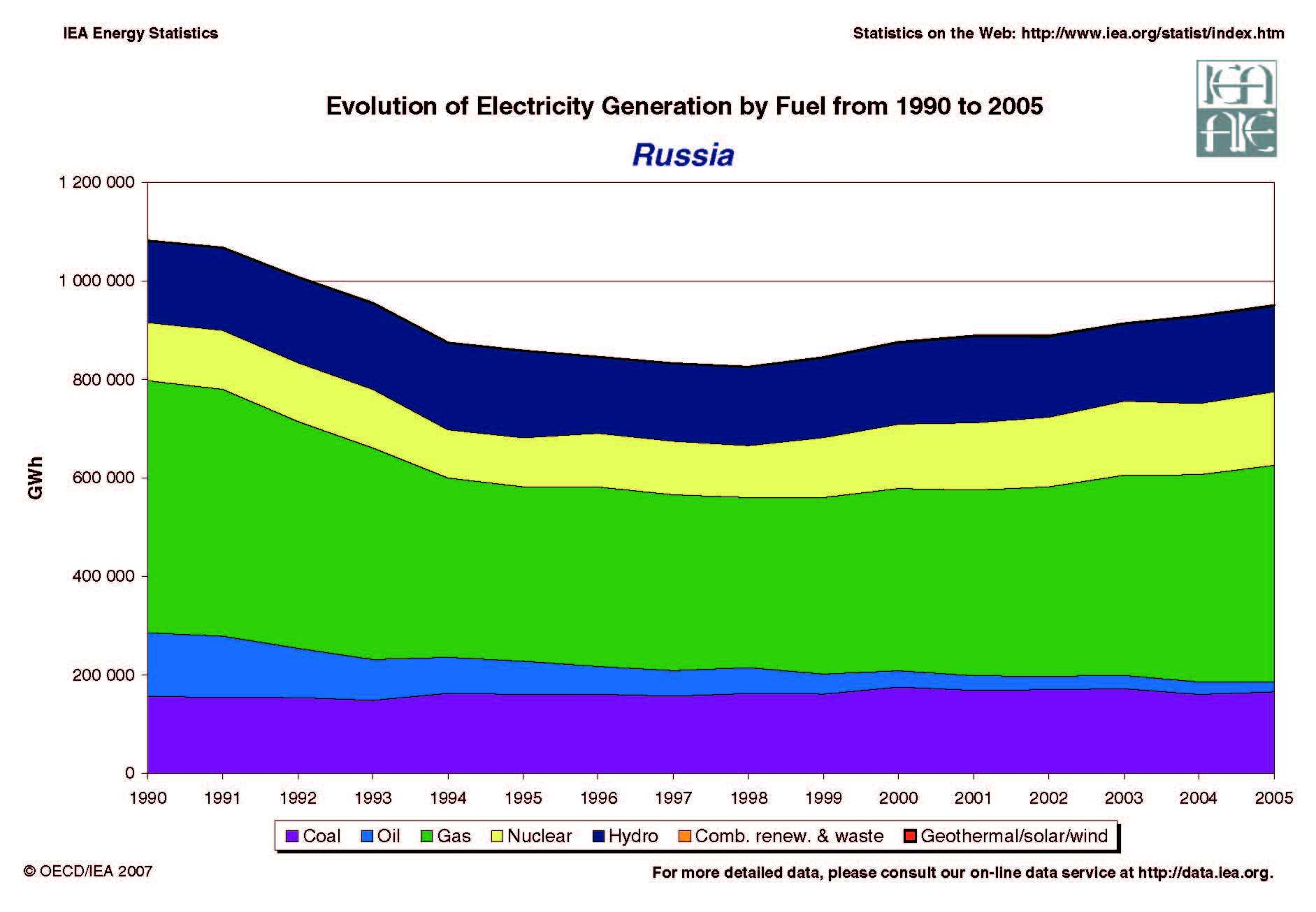 Evolution of Electricity Generation by Fuel, 1990-2005