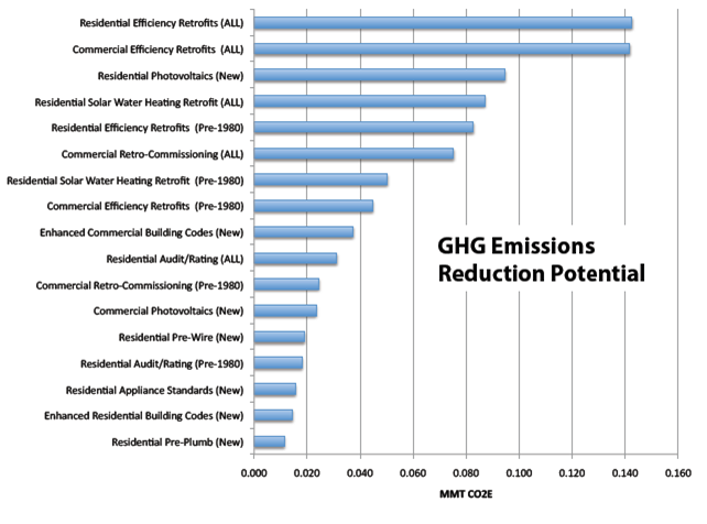 GHG Emissions Reduction Potential