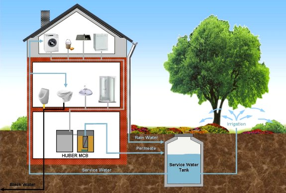 Gray Water Building Schematic