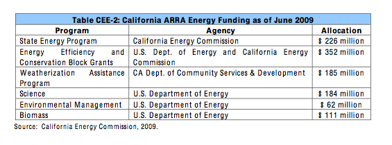 Green Job Funding