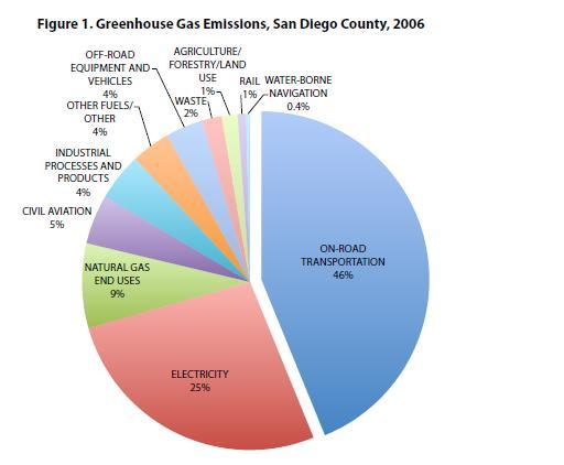 Greenhouse Gas Emissions, San Diego County, 2006