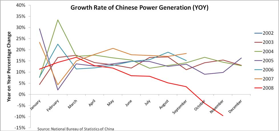 Growth Rate of Chinese Power Generation