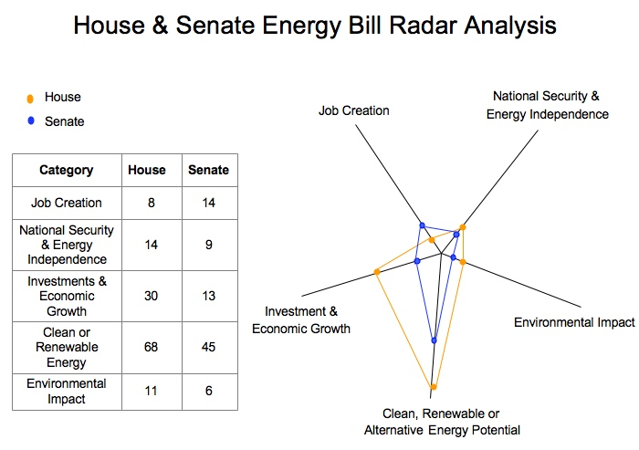 House & Senate Energy Bill Radar Analysis