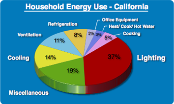 Household Energy Use - California