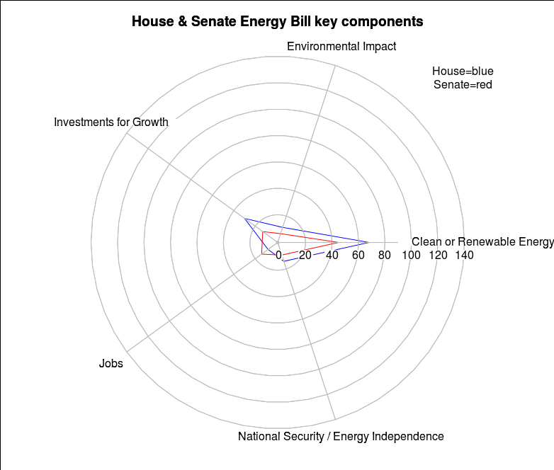 House & Senate Energy Components
