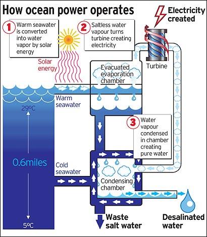 How Ocean Power Operates