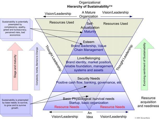 Image of Sustainability