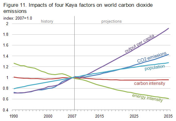 Impacts of Kaya Factors on World CO2