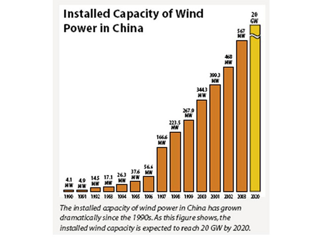 Installed Capacity of Wind Power in China