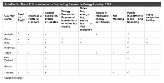major policy instruments supporting renewable energy industry 2009
